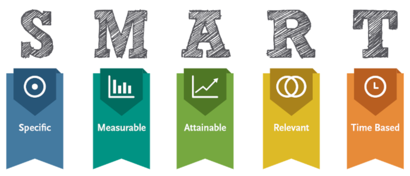 SMART goals - specific, Measurable, Attainable, Relevant, Time Based